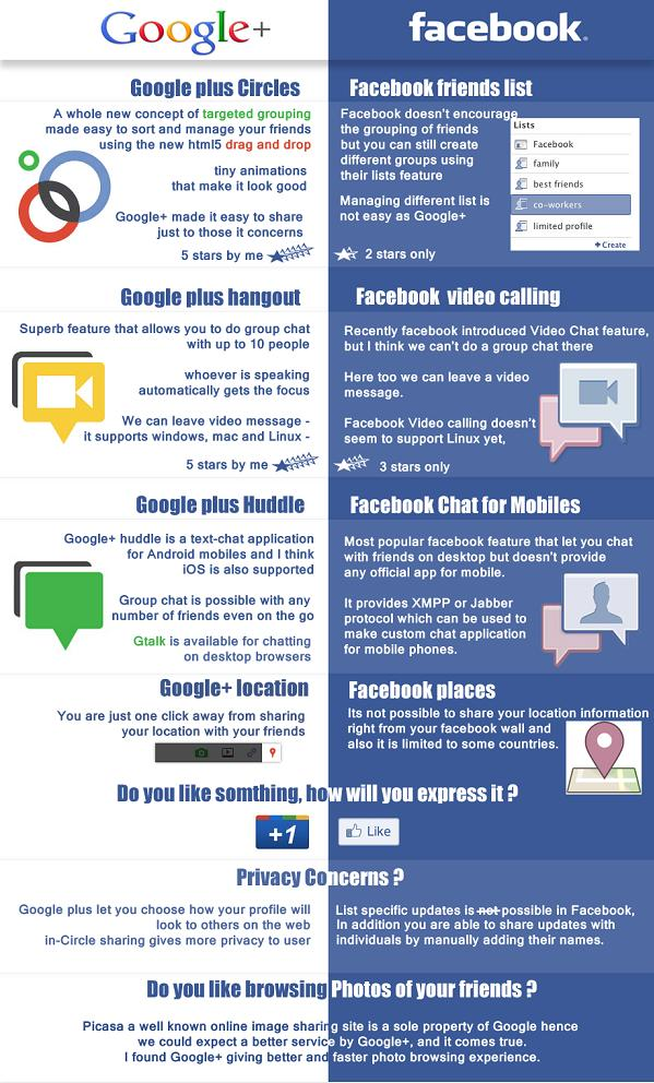 Infographics: Facebook vs. Google+
