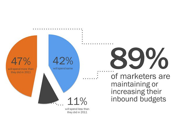 Business Facts 0f 2012 — Customers Are Ignoring The Businesses That Ignore Their Moods & Ideals