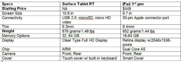 Microsoft's Windows 8 Tablet — MSFT Unveils 'Surface' And Touts It As 'Re-imaging Of Tablets'