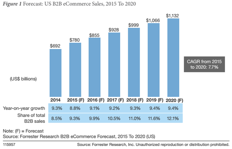 From EXPERTS – Some Best Practices to Hack eCommerce Growth